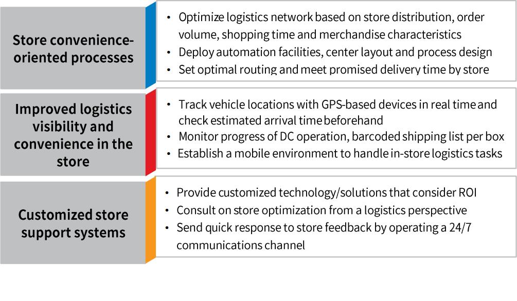 Optimizing Retail SCM by Smart Logistics Solution < TES