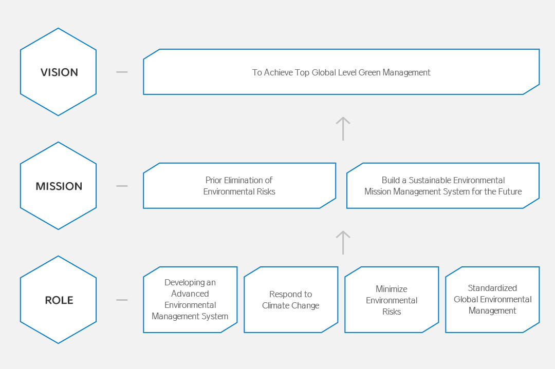 Environmental Management Vision and Goals